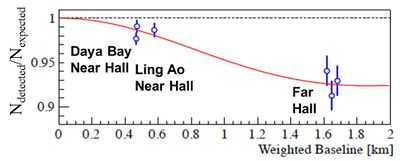 Evidence for electron antineutrino disappearance at Daya Bay