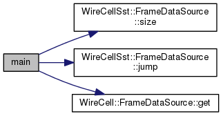 WireCell: sst/apps/sst-dumper cxx File Reference